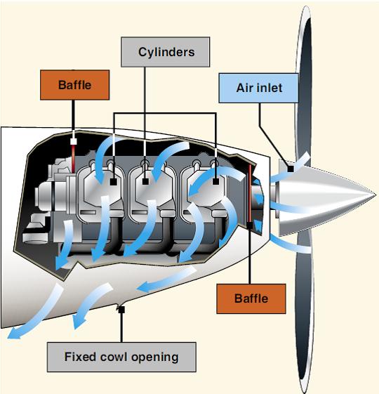 Refrigeraci 243 N Del Motor De Aviaci 243 N Asoc Pasi 211 N Por Volar
