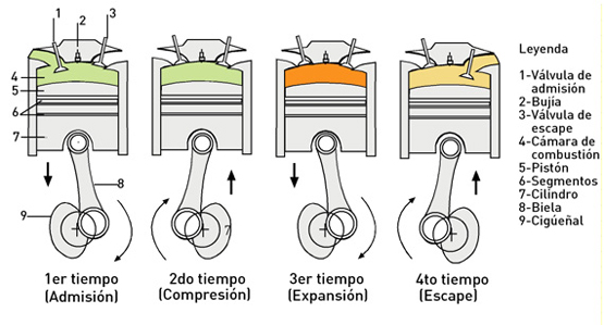 Motores 2 y 4 tiempos