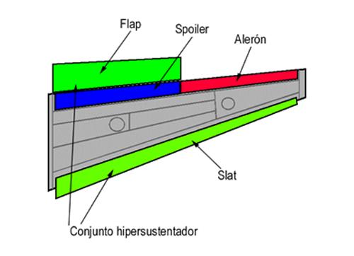 superficies-de-control-del-avion-2