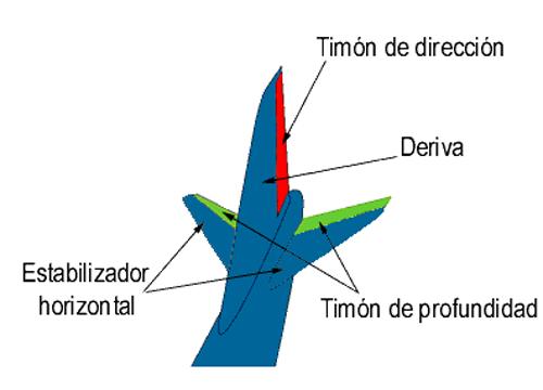 superficies-de-control-del-avion-3