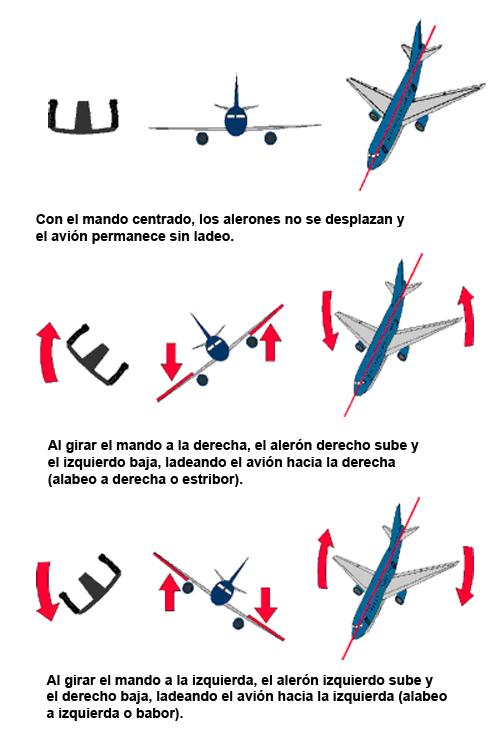 superficies-de-control-del-avion-5