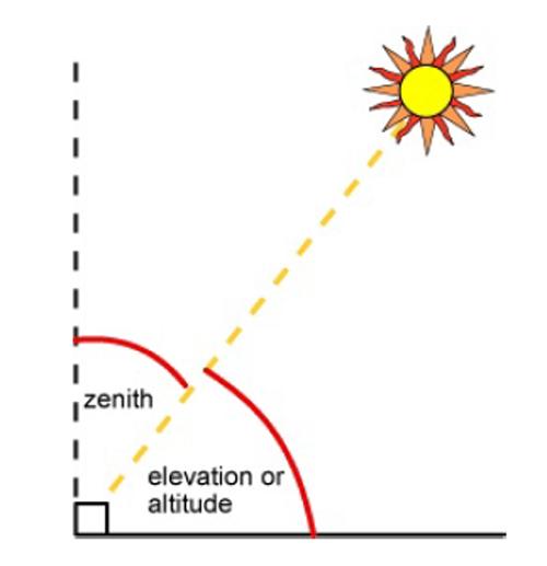 declinacion-sol