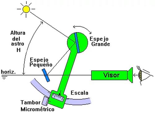 funcionamiento-sextante