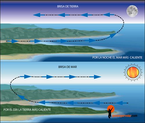 Resultado de imagen para brisa de mar
