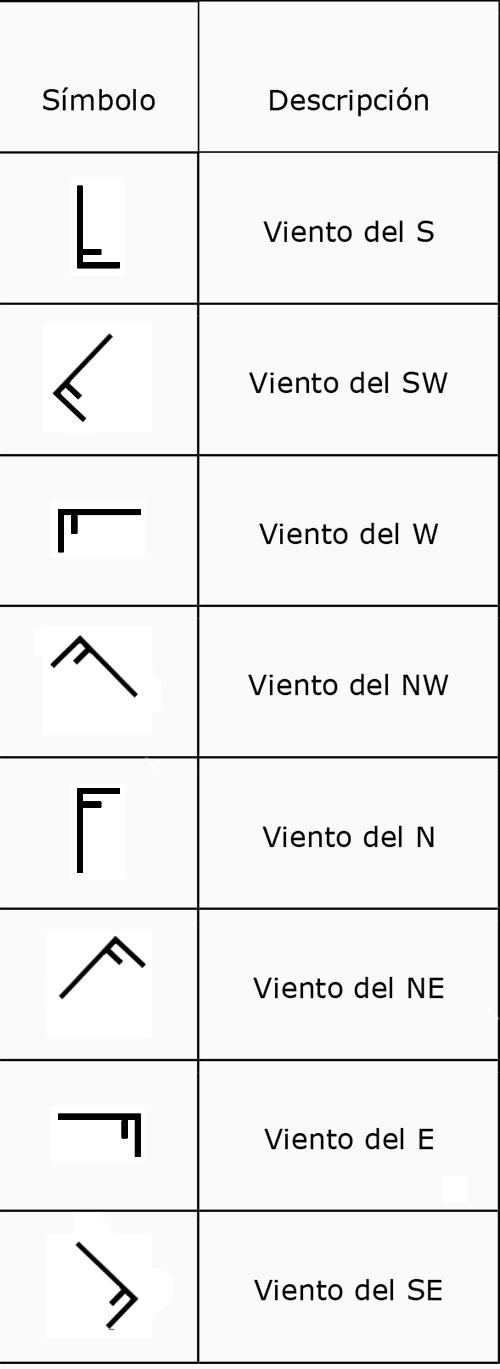 direccion-viento