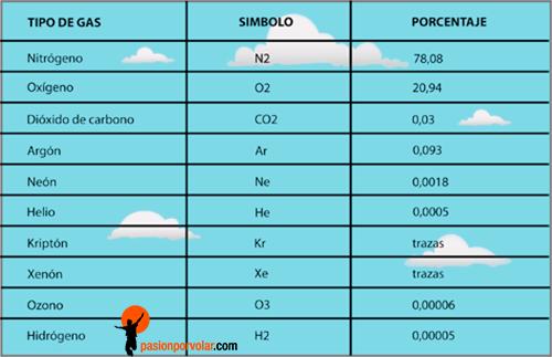 gases-componentes-de-la-atmosfera