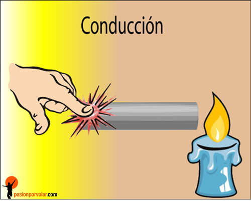 conduccion