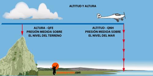 ALTITUD-ALTURA