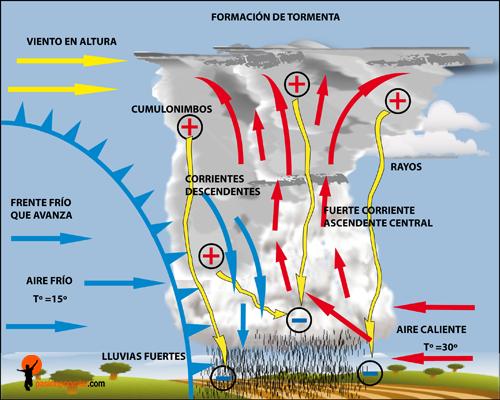 FORMACIÓN DE TORMENTA