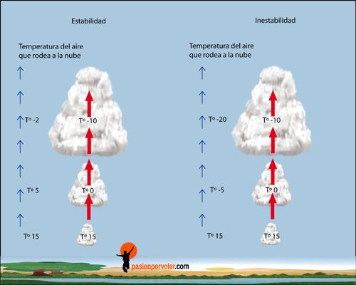 estabilida-inestabilidad-atmosferica