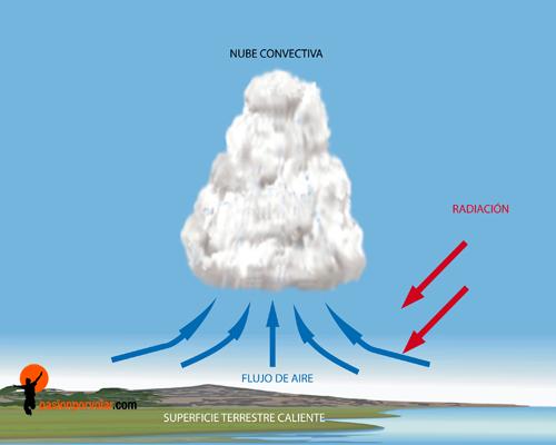 formacion-de-nubes-convectivas