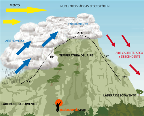 formacion-de-nubes-foehn