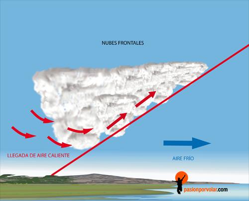 formacion-de-nubes-frontales
