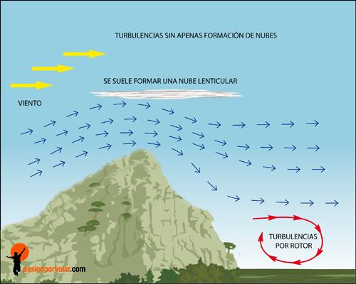formacion-de-nubes-lenticuares