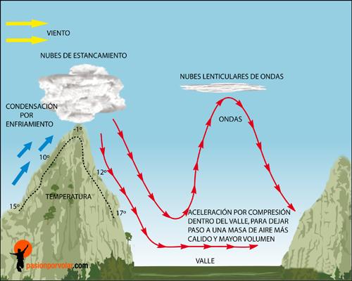 formacion-de-nubes-lenticulares