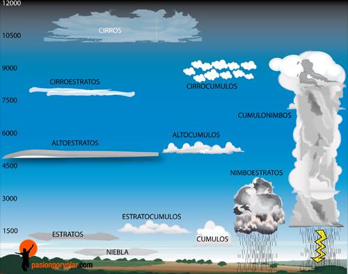 tipo-de-nubes
