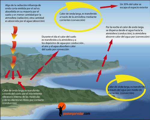 transferencia-temperatura atmosfera tierra