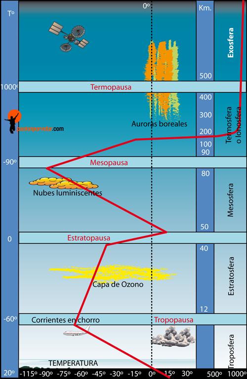 variacion de la temperatura en la atmosfera