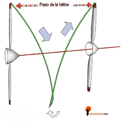 paso-helice