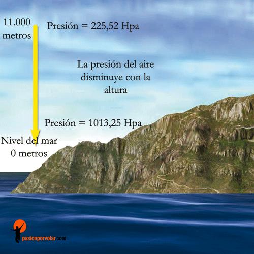 altitud-densidad