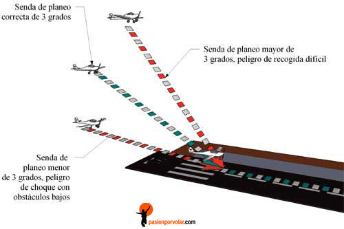 senda-de-planeo-aterrizando