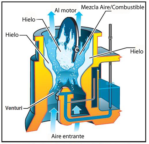 formacion-hielo-carburador