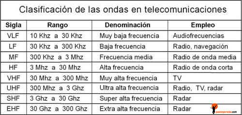 Clasificación-ondas-radio