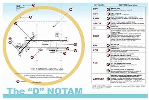 NOTAM-D