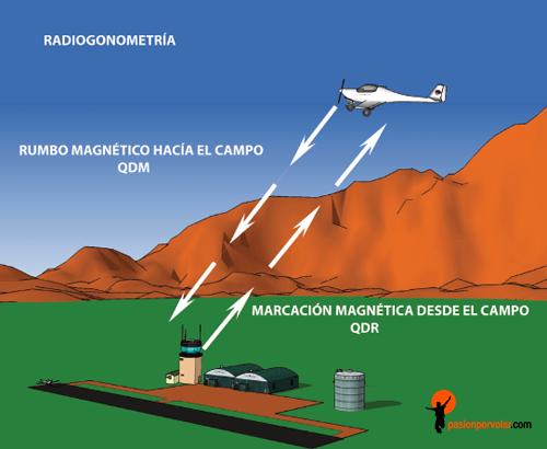 radiogonometria-aerea