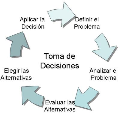 toma-de-decisiones-3