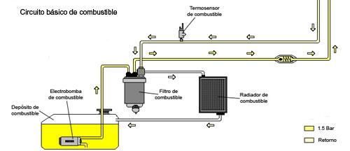 circuito-combustible