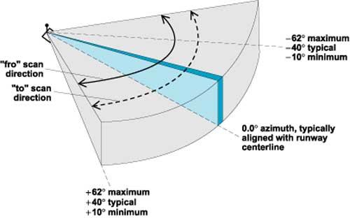 mls-horizontal-coverage