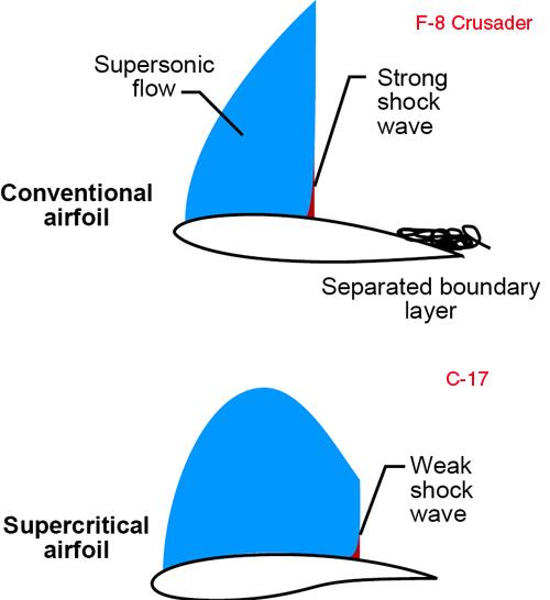 perfiles-supercriticos-29-1