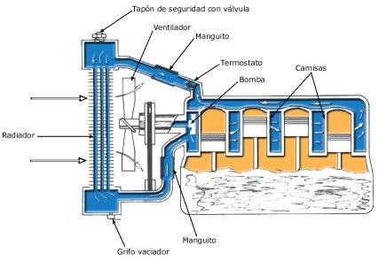 refrigeracion por agua