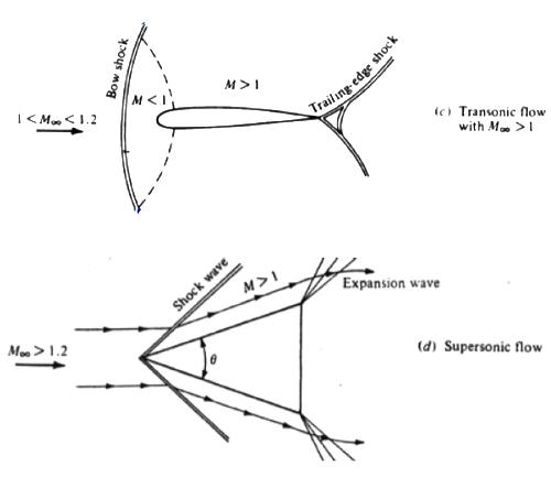 subsonicos-y-supersonicos-2