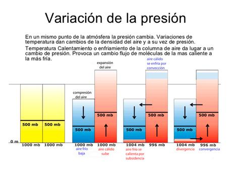 alta-baja-presion