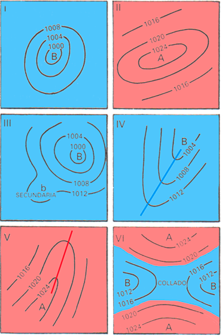 formaciones de presion