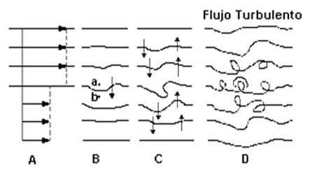 turbulencias de viento