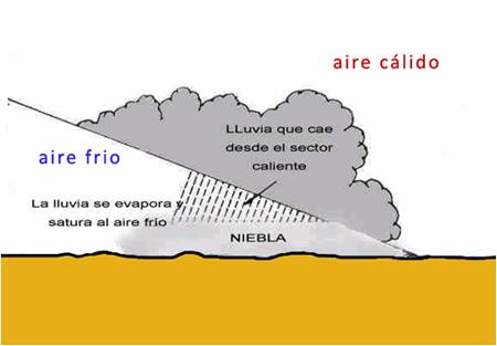 nieblas-frontales