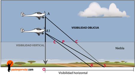 visibilidad-horizontal