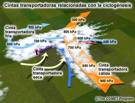 cinta-transportadora-de-los-ciclones-