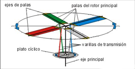 helicoptero-plato ciclico