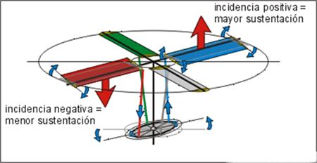 helicoptero-el plato ciclico