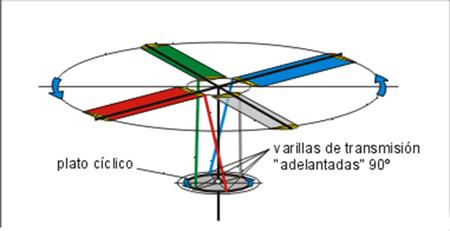 helicopteros-el plato ciclico