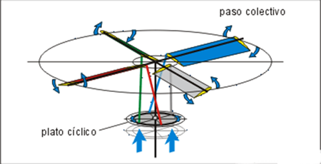 helicopteros el plato ciclico