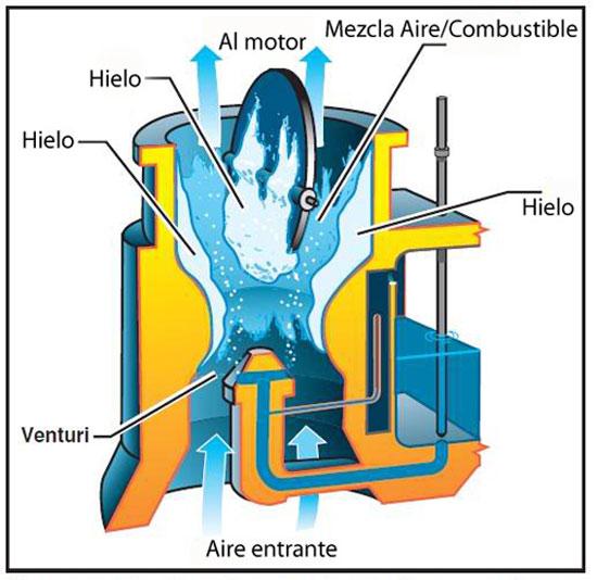 engelamiento-carburador