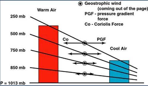 altitud-presion