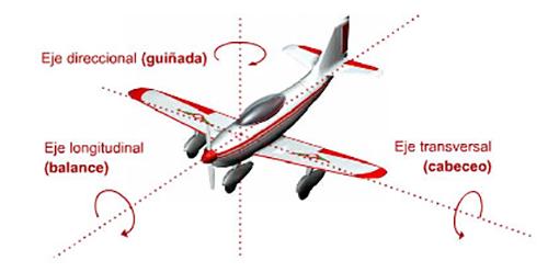 ejes-de-la-aeronave