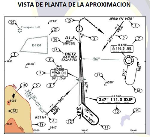 1. Ayuda primaria de aproximación. 2. Rumbo final de la aproximación. 3. Altitud de cruce del FAF, altitud de cruce en la senda de planeo (GS) para aproximaciones de precisión. 4. Altitud de decisión DA(H) o altitud mínima de aproximación MDA(H) más baja. 5. Elevación del aeropuerto y elevación de la zona de toque / elevación del umbral. 6. Descripción textual del procedimiento de aproximación frustrada. 7. Información de ajuste altimétrico. 8. Nivel o altitud de transición del procedimiento o del aeropuerto. 9. Notas aplicables al procedimiento de aproximación.
