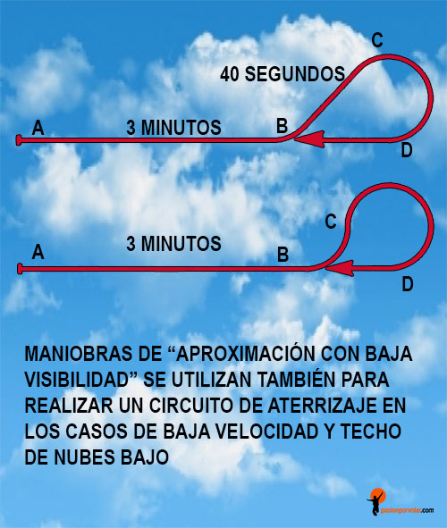 MANIOBRAS AÉREAS